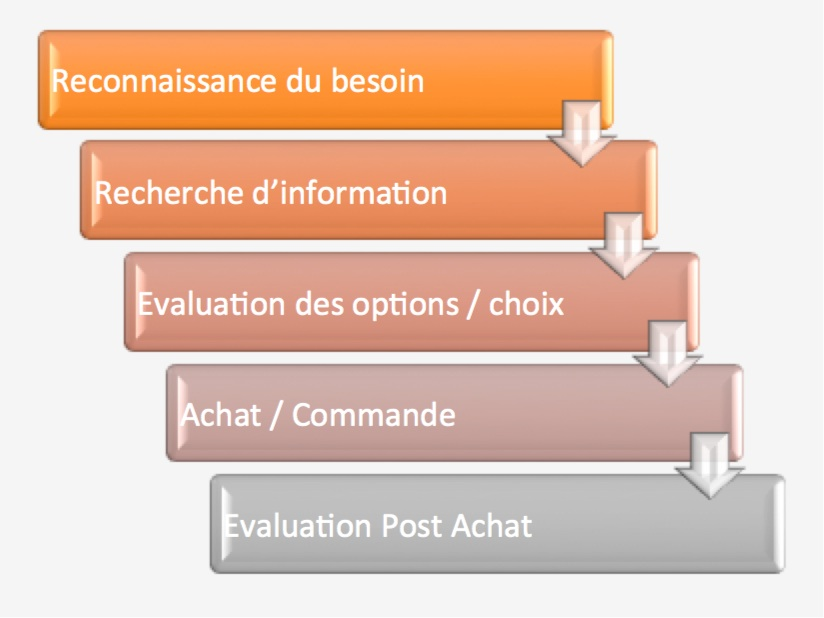 Tuto le content marketing comment construire une for Porte marketing